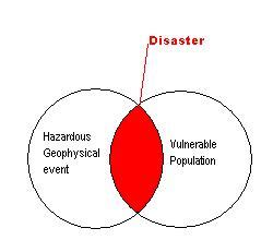Natural disaster prevention and mitigation essay
